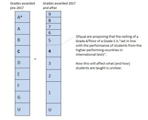 A diagram showing how Ofqual's proposed changes to GCSE grading might look compared with the current grading